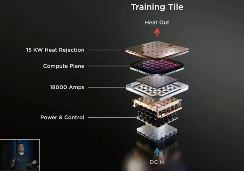 Tesla's Dojo Supercomputer is made up of several training tiles, each with nine D1 AI chips.  |  Image: Tesla
